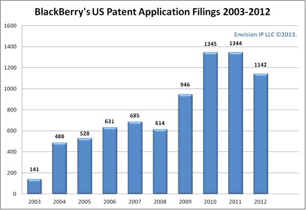 BlackBerry_Filing_Trends