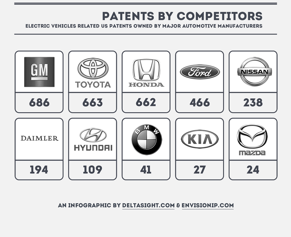 Automotive Manufacturer Electric Vehicle Technology Patents