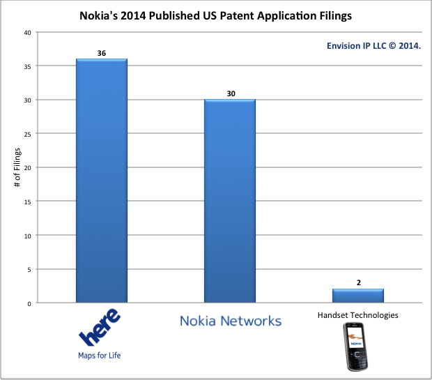 Nokia 2014 published US patent applications