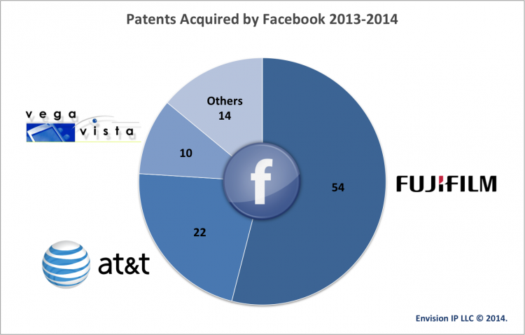 facebook_patent_acquisitions_2013_and_2014