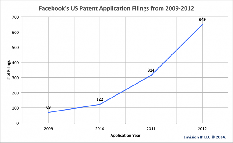 facebook_patent_application_filings_2009_to_2012