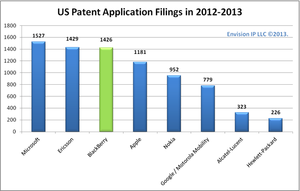 2012-13-US-Patent-Filing-Blackberry_EnvisionIP