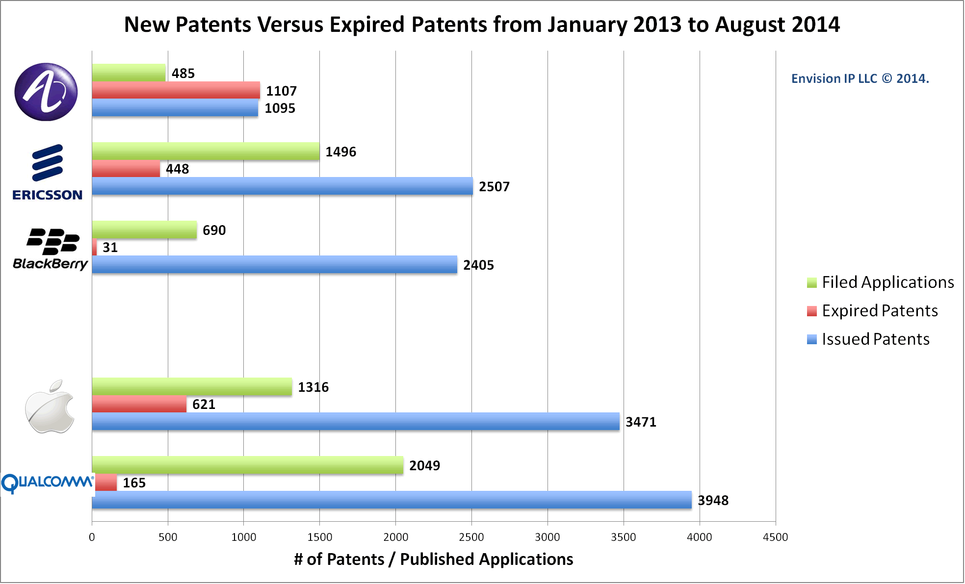 Alcatel_Ericsson_Blackberry_Qualcomm_Apple_Patent_Expirations_EnvisionIP