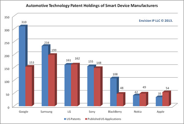 Automotive_Patents_Smartphone_Companies_EnvisionIP