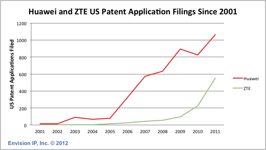 Huawei_ZTE_Patent_Application_Filings_EnvisionIP