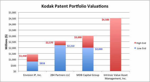 Kodak_Valuations_EnvisionIP