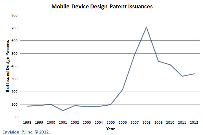 Mobile_Device_Design_Patent_Trends_EnvisionIP