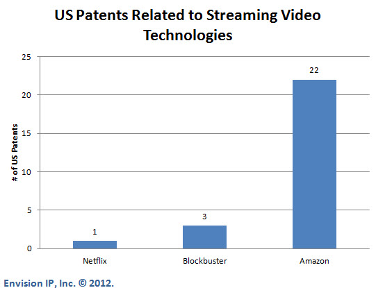 Netflix_US_Patents_EnvisionIP