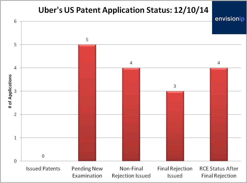 Uber_Patent_Application_Status_EnvisionIP