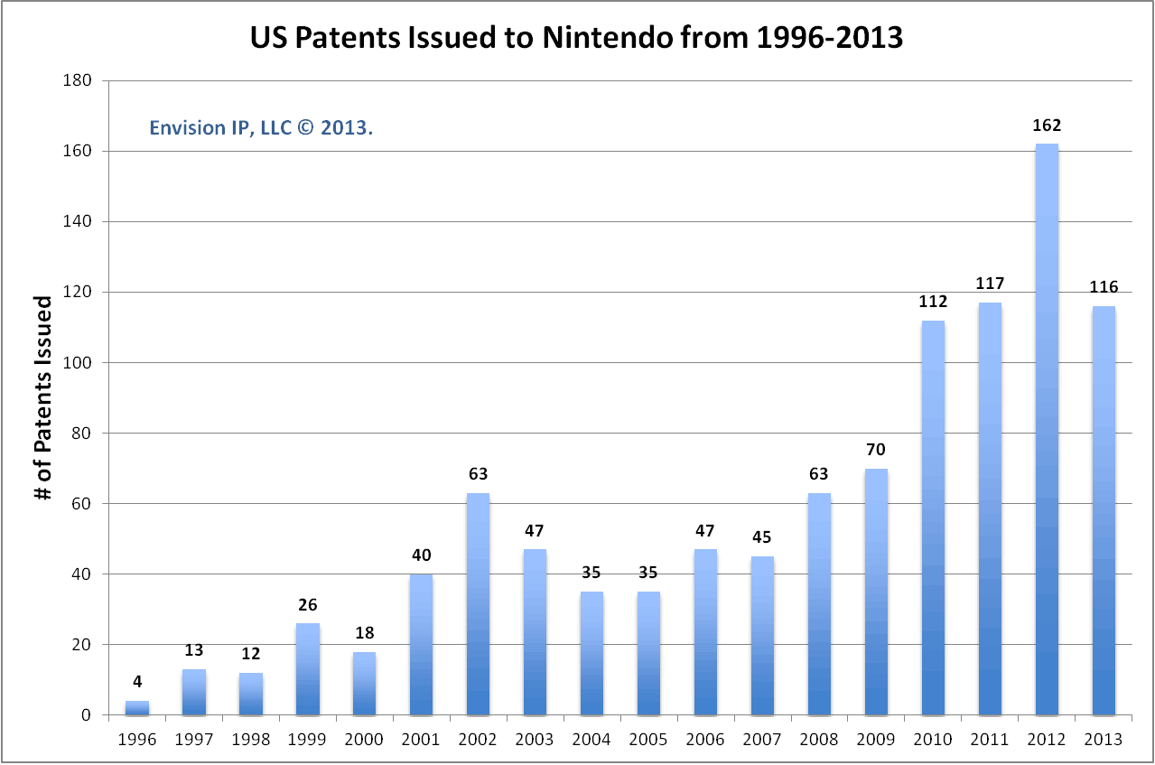 US_Patents_Nintendo_EnvisionIP