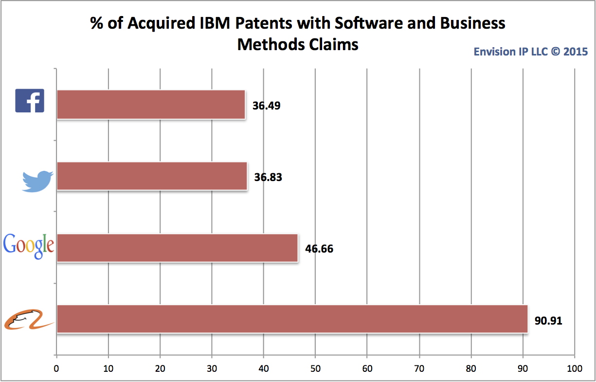 IBM_Software Related Assignments