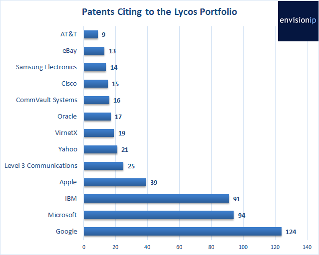 Lycos_Patent_Citations