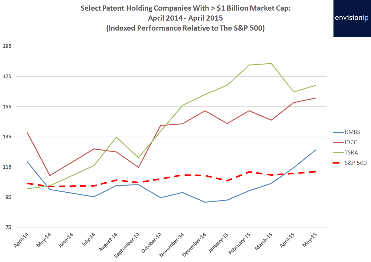 Large Cap PAE Stock Performance Envision IP
