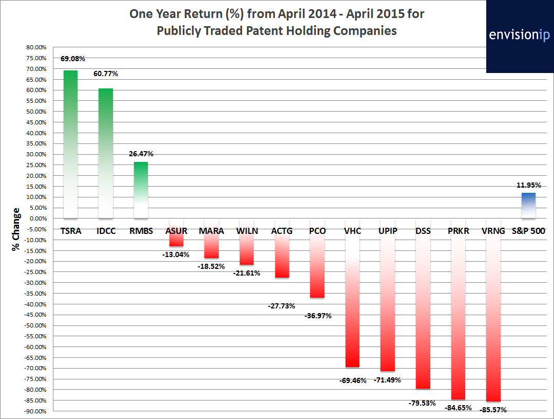 NPE Stock Performance Envision IP 2014 to 2015