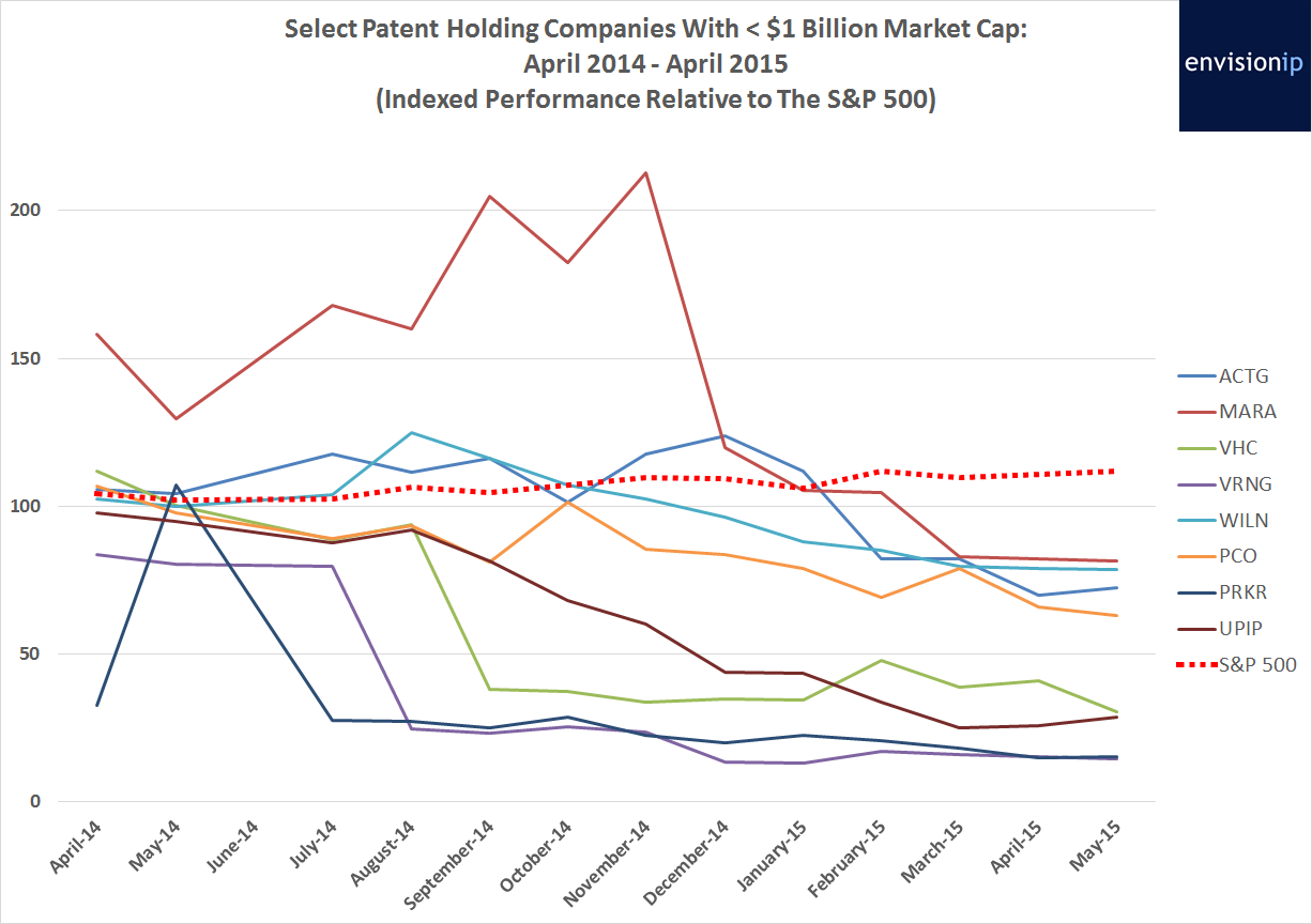 Small Cap PAE Stock Performance Envision IP