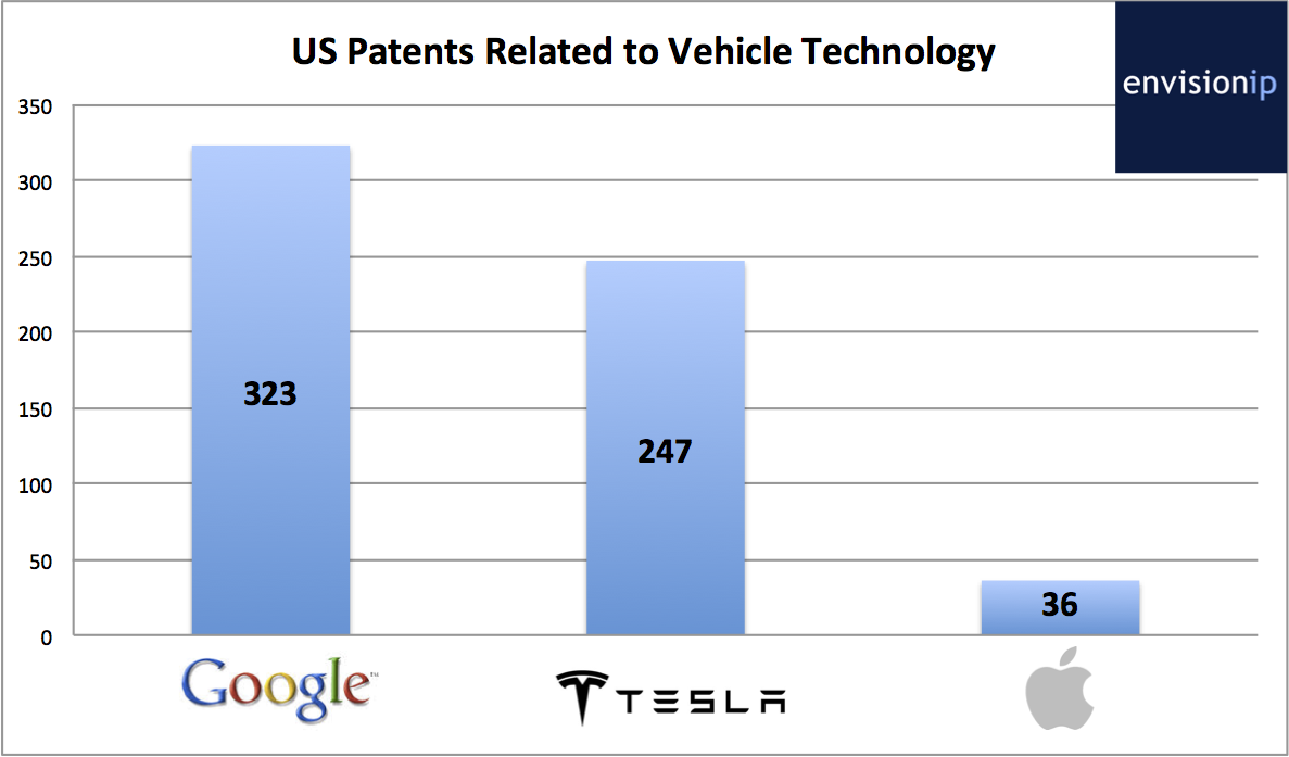 Google_Apple_Tesla_Patents_EnvisionIP