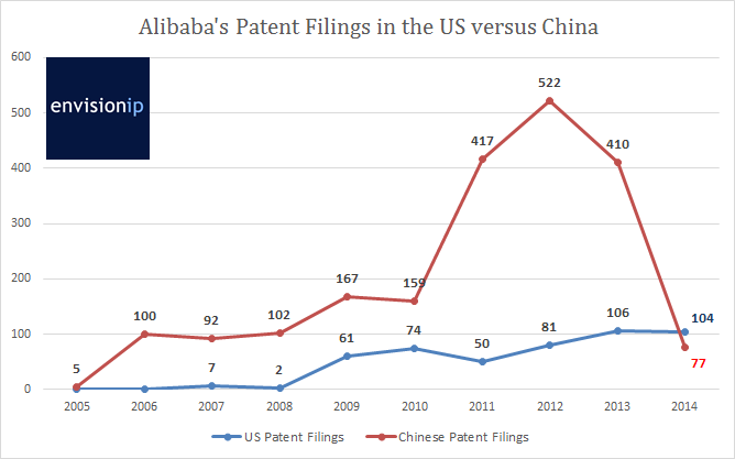Alibaba_US_China__Patent_Filing_Trends_EnvisionIP