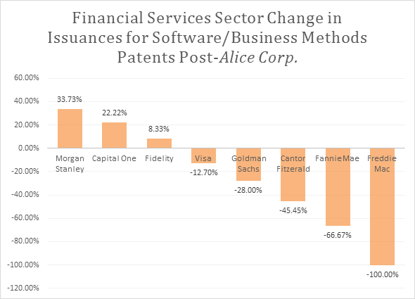 Financial_Services_Post_Alice_Corp_Issances