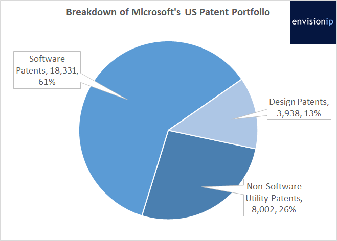 Microsoft_Patents_EnvisionIP