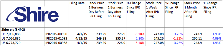 Shire_IPR_Stock_Change_EnvisionIP