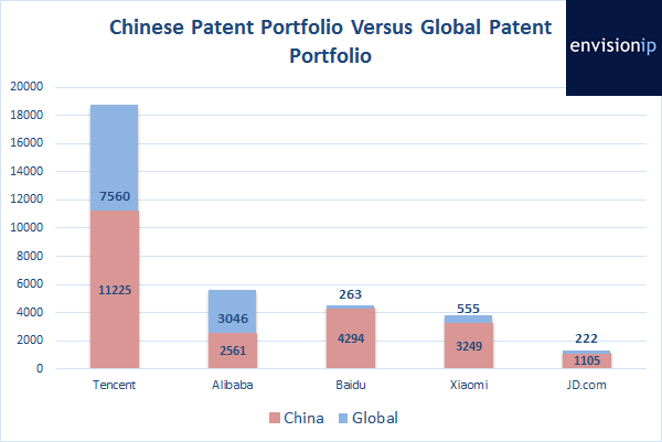 EnvisionIP_Chinese_Companies_CN_Patents