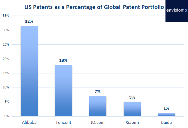 EnvisionIP_Chinese_Companies_US_Patents