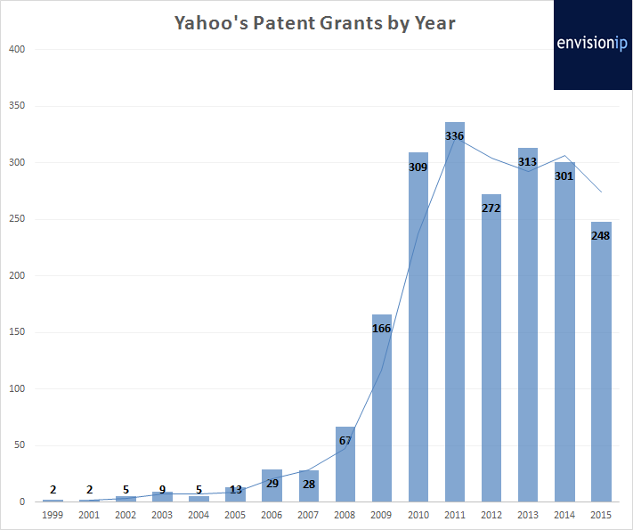 Yahoo_Patent_Grants_EnvisionIP