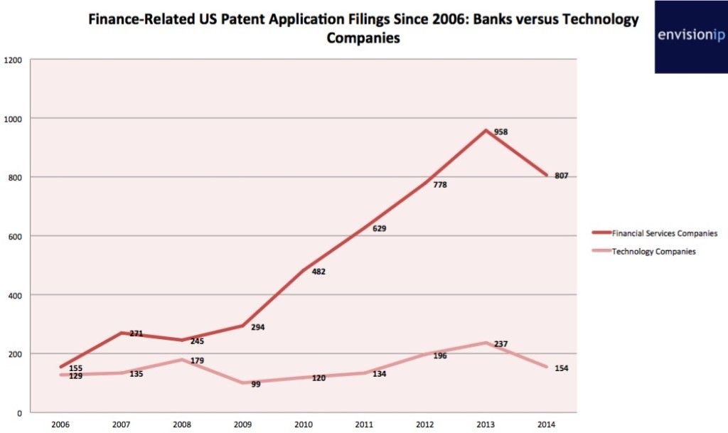 Bank_Technology_Patent_Filings_EnvisionIP