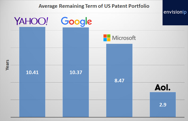 Yahoo_Patents_Term_EnvisionIP