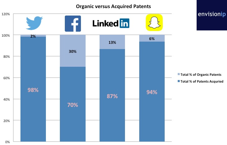 Organic_versus_Acquired_Patents_EnvisionIP