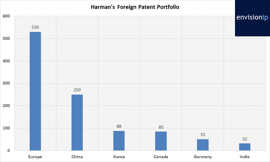 harman_foreign_patents_envisionip