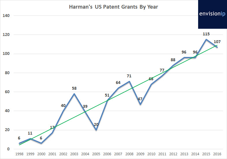 harman_us_patent_grants_envisionip